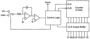 Dual Slope Analog to Digital Converter