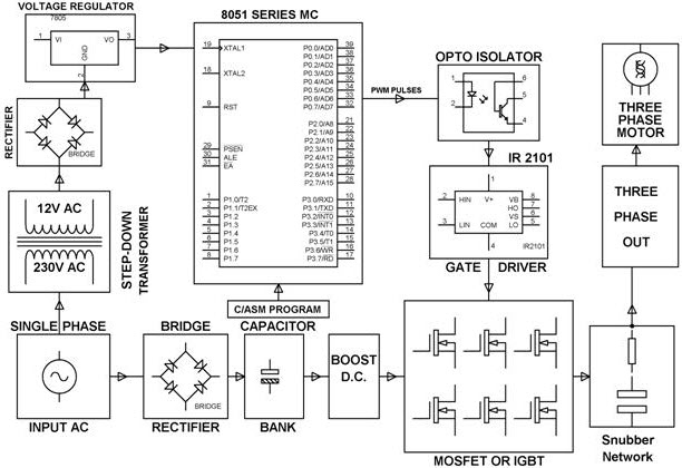 Block Diagram of SVPWM Control of 3 Phase Induction Motor by Edgefxkits.com