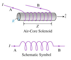 Inductor Components