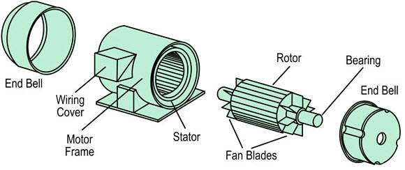 3 Phase Induction Motor Construction