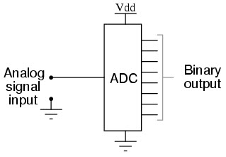 Know all about og to Digital ADC Converters Adc Circuit Diagram on