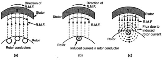 Principle of Operation of 3-Phase Induction Motor