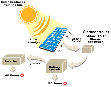 Solar Charge Controller Using Microcontroller Technology