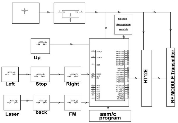 Transmitter Block Diagram of Voice Controlled Robotic Vehicle By Edgefxkits.com