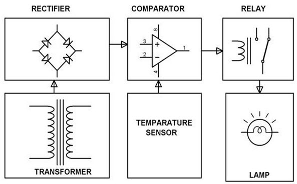 Different types of analog and digital sensors elprocus analog temperature control system block diagram by edgefxkits ccuart Images