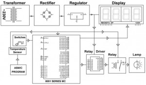 Digital Temperature Control System Block Diagram by Edgefxkits.com