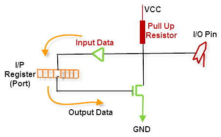 8051 Microcontroller Pin Diagram And Its Working