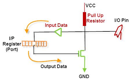 Input/Output (I/O) Pin