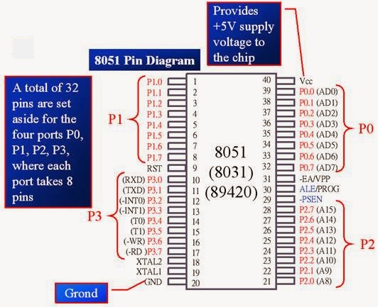 Pin Diagram of 8051 Microcontroller
