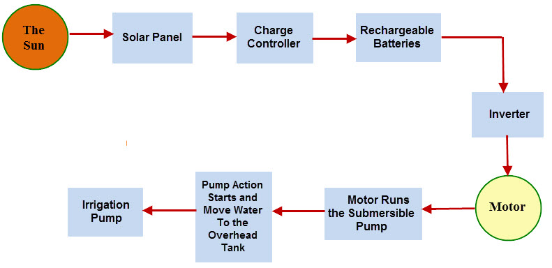 solar power plant flow diagram solar powered automatic irrigation system ece projects  solar powered automatic irrigation