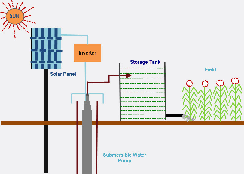 solar powered automatic irrigation system