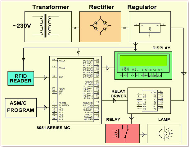 RFID based Security Access Control System