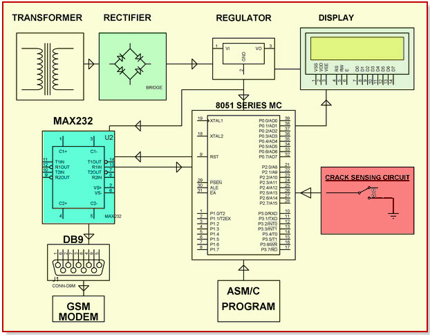 Railway Track Security by GSM with User Programmable Number Features