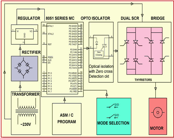 Single Phase Cycloconverter using SCR
