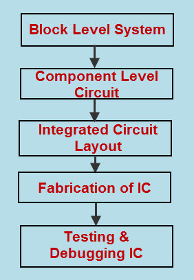 Analog Integrated Circuit Design Process