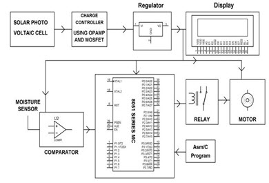Solar Powered Auto Irrigation System Block diagram solar powered automatic irrigation system ece projects wiring diagrams 3 phase irrigation pump panel at gsmportal.co