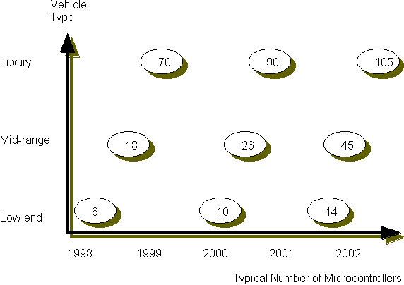 Microcontroller Growth in Automobiles