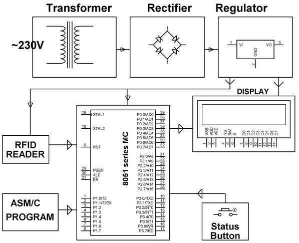 Applications of interfacing devices with microcontroller application of lcd interfacing with microcontroller block diagram by edgefxkits ccuart Images