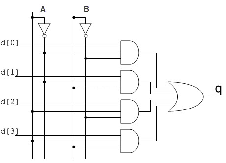 multiplexer and demultiplexer circuits and apllications rh elprocus com logic diagram of 4 into 1 multiplexer logic circuit diagram of 4*1 multiplexer