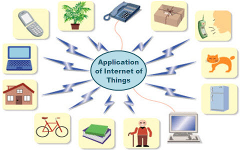 Application of Internet of Things