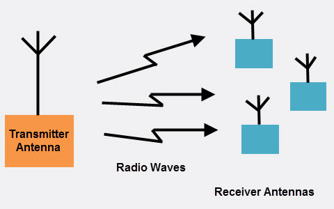 Types of Wireless Communication and Its Applications