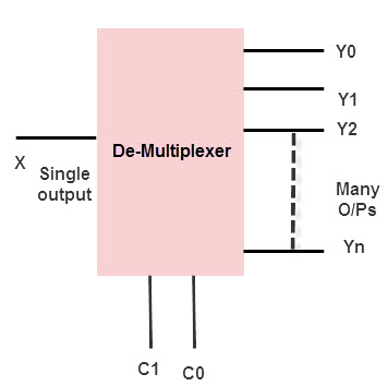 Multiplexer And Demultiplexer Circuits and Apllications on networking diagrams, voip diagrams, server diagrams, power supplies diagrams, cctv diagrams, security diagrams, strike and dip block diagrams, atm diagrams, memory diagrams, software diagrams, relays diagrams,