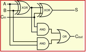 half adder and full adder circuit with truth tables rh elprocus com full adder logic gate diagram binary full adder logic diagram