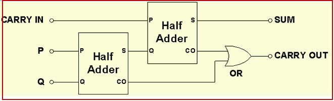 half adder and full adder circuit with truth tables rh elprocus com logic diagram of full adder using 2 half adder half adder logic diagram and truth table