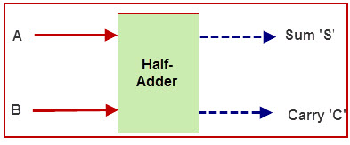 half adder and full adder circuit with truth tables rh elprocus com logic diagram of half adder using basic gates logic diagram of half adder using nand gates