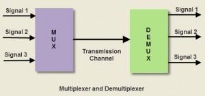 Multiplexer and Demultiplexer