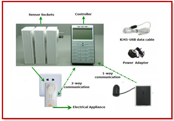 Wireless Sensors Based System for Home Energy Consumption