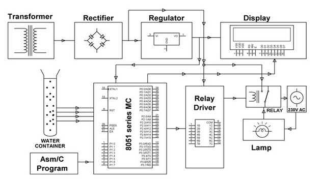 Water Level Controller Circuit Diagram | Water And Liquid Level Controller Along With Indicators