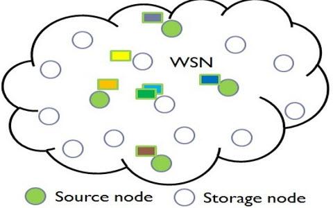 Wireless Sensor Network Projects