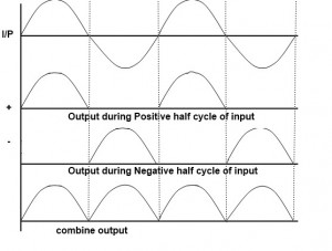 Full Wave Rectifier Output Waveforms