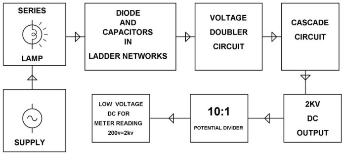 High Voltage DC Using Voltage Multiplier Circuit Block Diagram by Edgefxkits.com