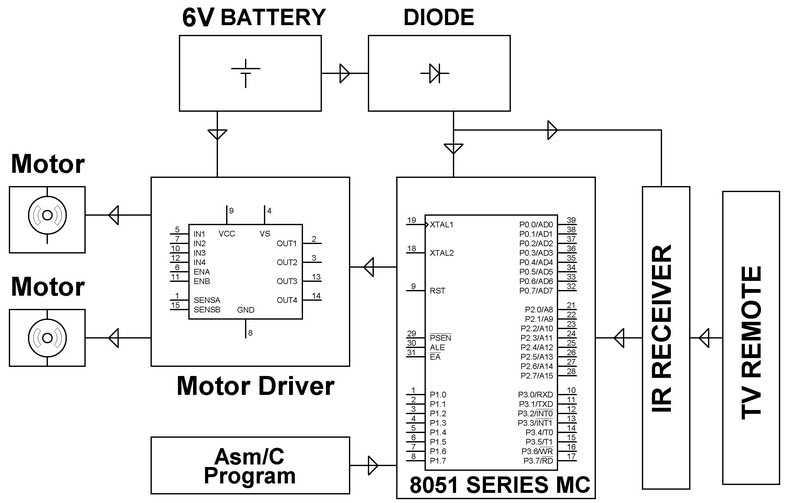 IR Sensor Controlled Robotic Vehicle Project Circuit Block Diagram by Edgefxkits.com