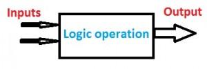 Basic Logic Gates Operation