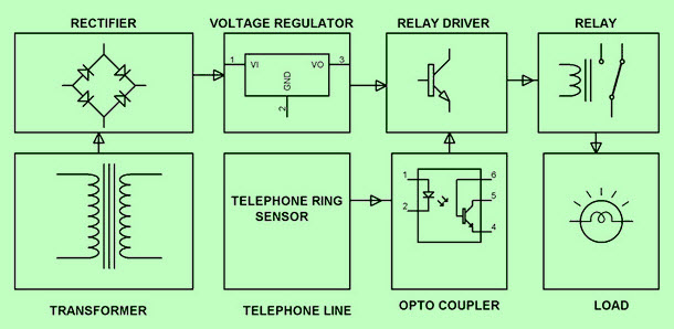 Telephone Ring Sensed Flasher in Industrial Area Block Diagram by Edgefxkits.com