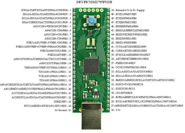 PIC 32 Pin diagram