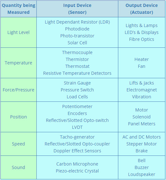 Common Sensors and Transducers