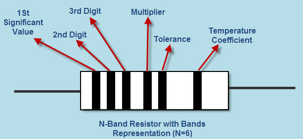 Representation of Resistor Bands