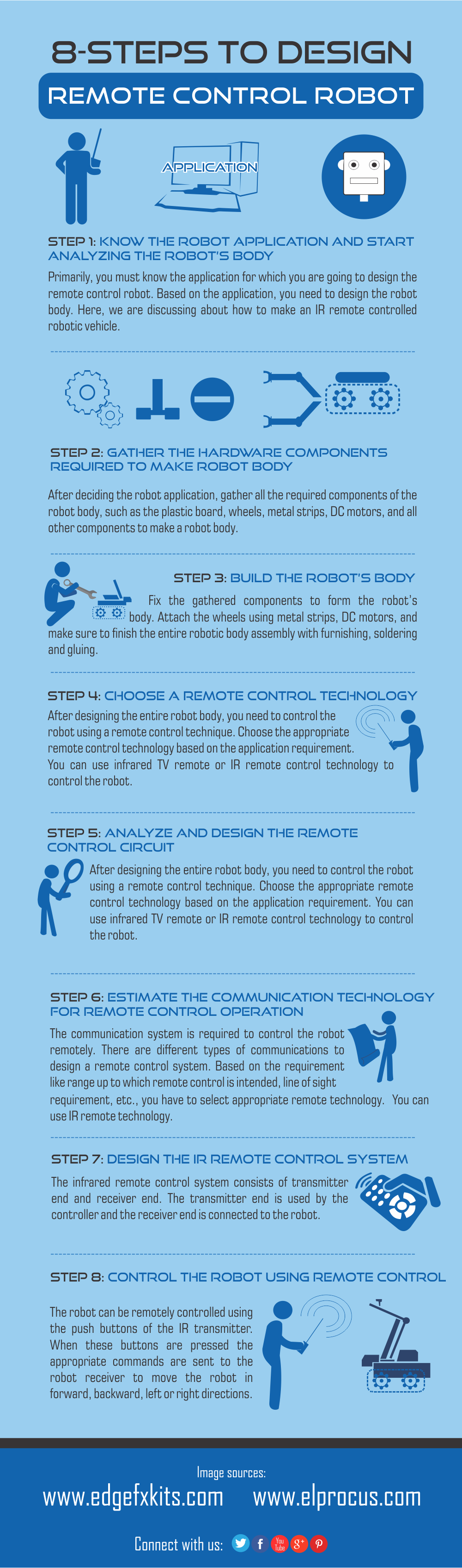 8 Steps To Design A Remote Control Robotic Kit Circuit Make Robot