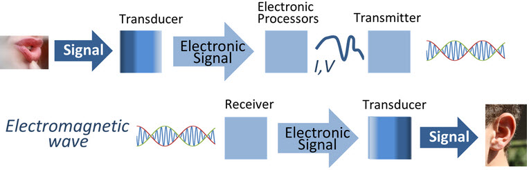 Transducer in Electronic CommunicationSsystem