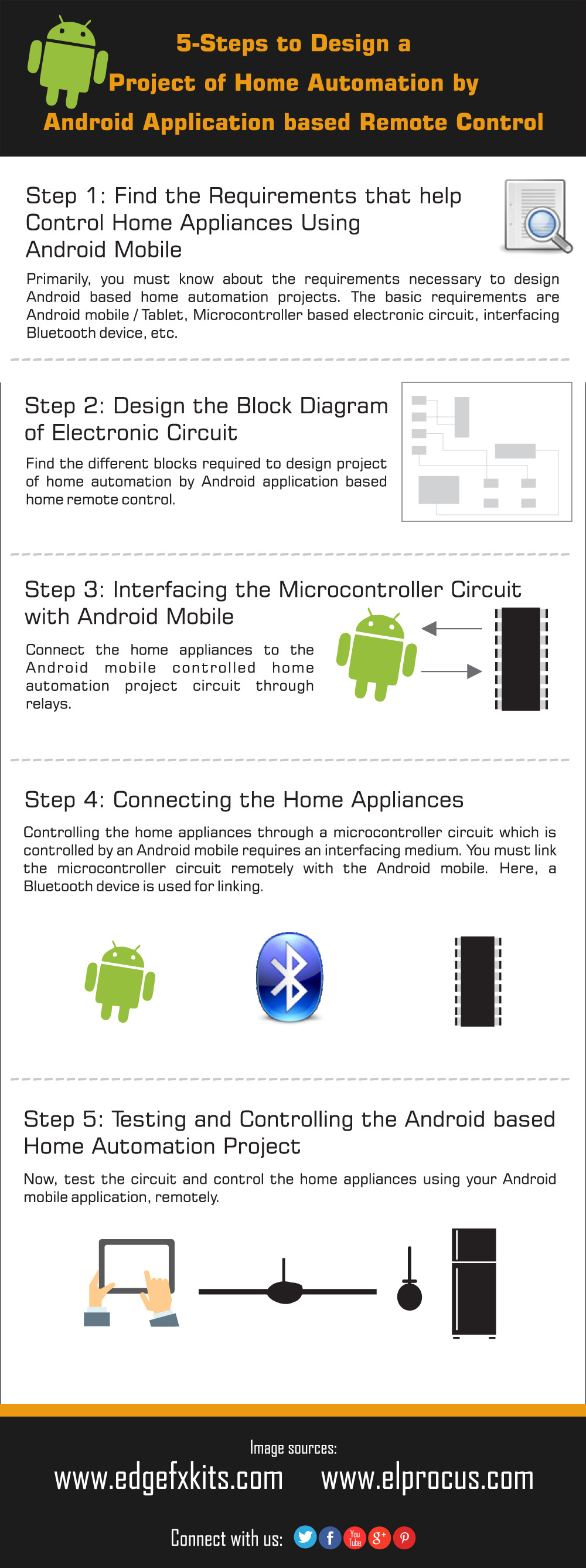 Infographics on Android Based Home Automation System