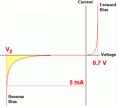 Zener Diode behaviour