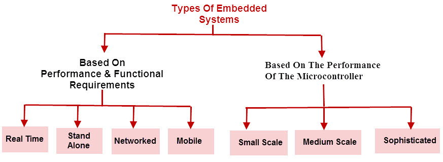 Classification of Embedded Systems