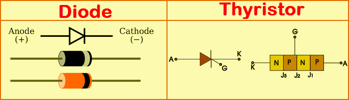 Diode and Thyristor