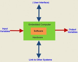 What Is Embedded Systems And Its Applications