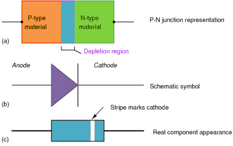 Vi Characteristics Of Pn Junction Diode In 3 Biasing Modes