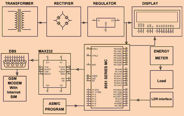 What is Embedded Systems and Its Real Time Applications